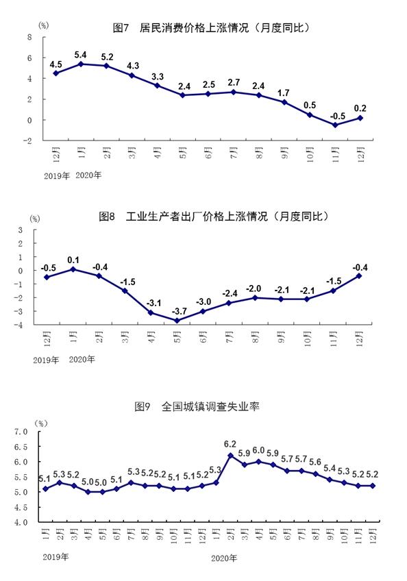 《【沐鸣手机版登陆地址】国家统计局:2020年GDP总值为1015986亿元 比上年增长2.3%》