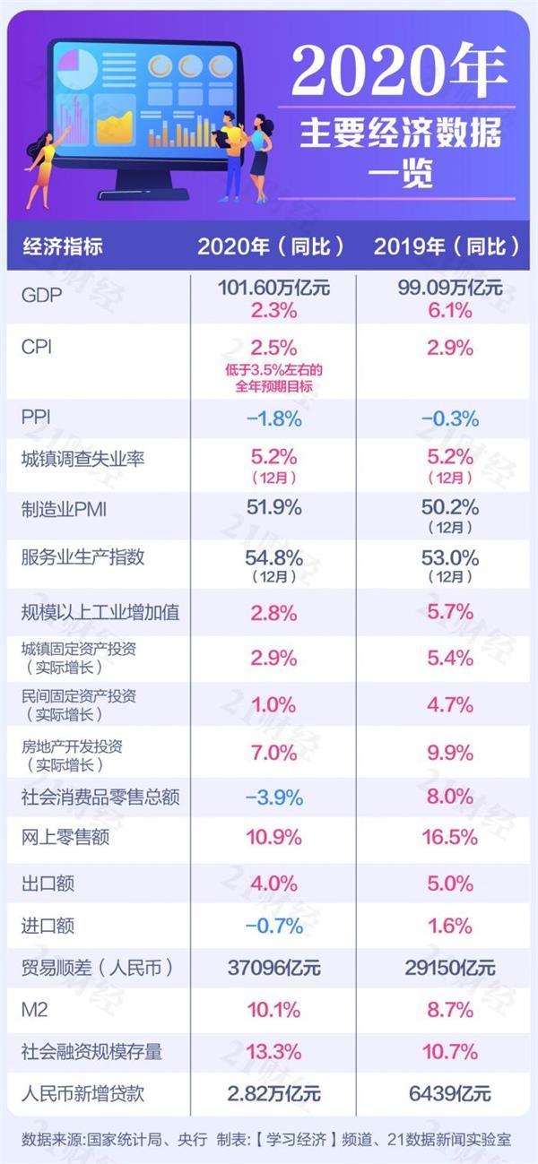 GDP首次突破100万亿!快速阅读2020年中国经济年度报告