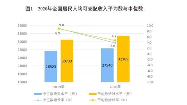2020年农村居民人均可支配收入_2020人均可支配收入