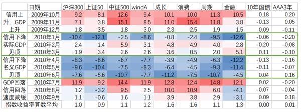 """天风宏观宋薛涛:""""信贷下滑、经济追顶""""这三个类似的历史阶段,市场表现如何?"""