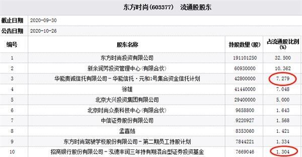 东方时尚三年来一直是第十大流通股股东
