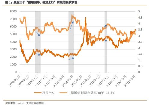 """历史上""""信贷下滑、经济追顶""""阶段的市场表现"""