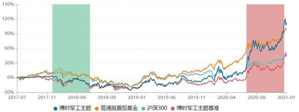 16种股票产品年收益率超过60%。博世拉基金累计分红超过1300亿元