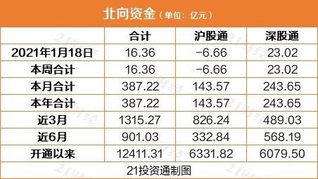 """北向资金继续""""买买买"""" 连续9日净流入437亿元(附股)"""
