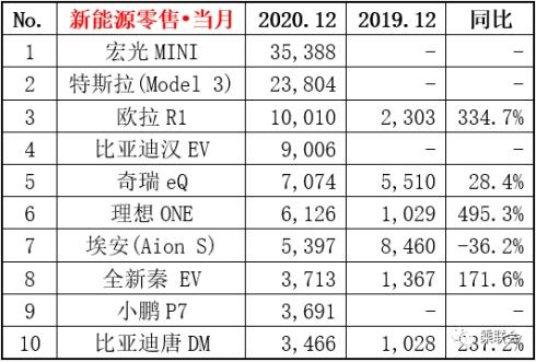 不是特斯拉也不是比亚迪!2020年销量最好的新能源车竟是它!