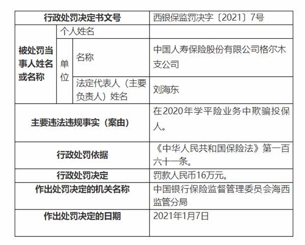 中国人寿格尔木分公司被罚款16万:欺骗投保人