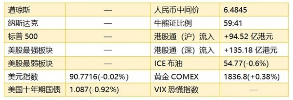港股早知道(1月19日):快手通过港交所上市聆讯 留意广汽集团(02238)近期估值变动
