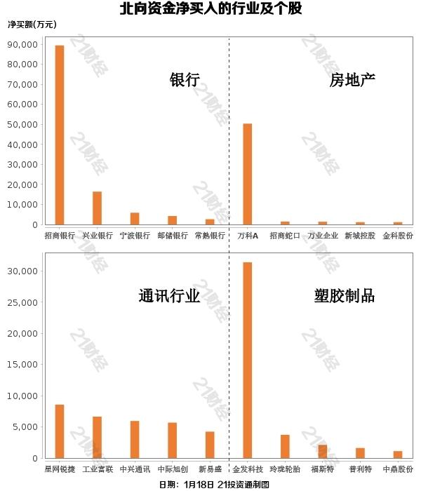 北行资本连续爆仓买近10亿资金扫银行股,最尴尬(附股)