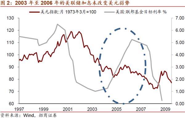 美联储缩减量化宽松会改变美元弱势吗?