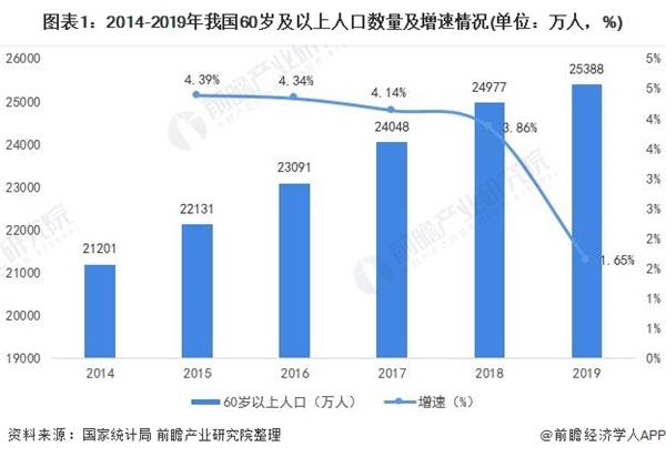 2020年中国骨科植入行业市场现状及竞争格局分析 脊柱类市场份额居于首位