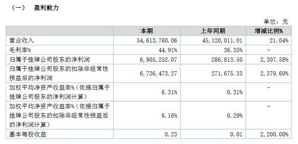 兴华设计正在接受兴业证券的辅导。去年上半年收入5461万元,增长21%