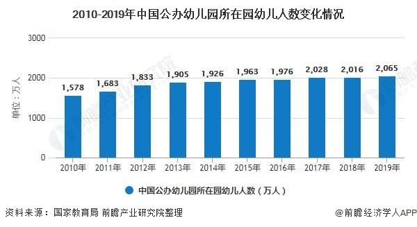 2020年中国学前教育行业市场现状及发展趋势分析 政策+市场需求推动行业全面发展