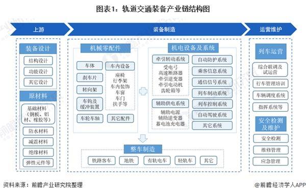 轨道交通装备产业链全景梳理及重点区域分析