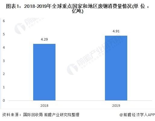 2020年全球废钢行业市场消费现状与贸易现状分析 2019年中国废钢消费量超2亿吨