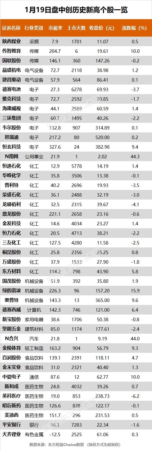 《【超越平台网站】创业板指跌超2% 海康威视、韦尔股份等42股创历史新高》