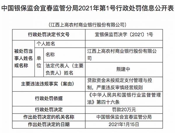江西上高农商行被罚20万元:贷款资金未按规定支付管理与控制