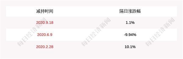嘉云科技:股东尚银基金减持约3173万股,占比5%