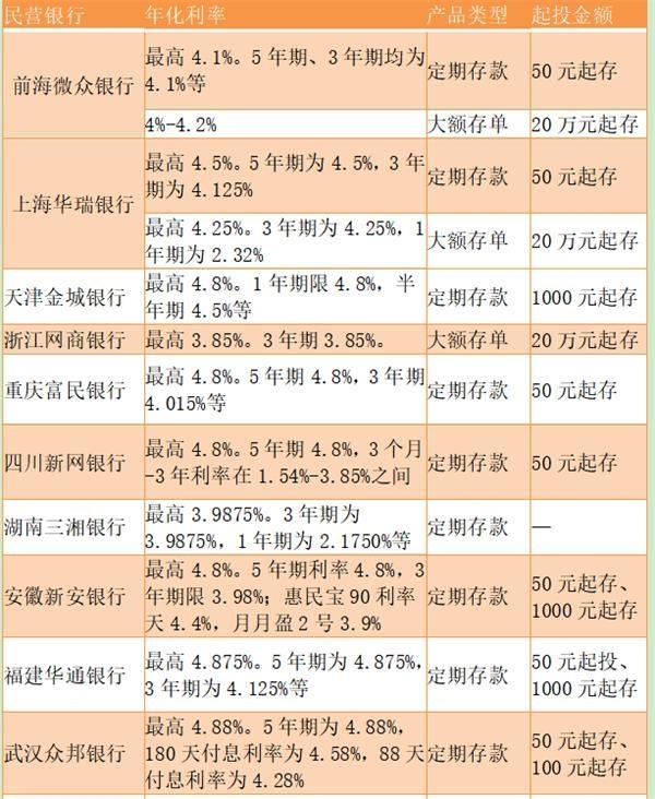 百款民营银行存款产品大比拼:1年期年化利率4.8%能不能买?