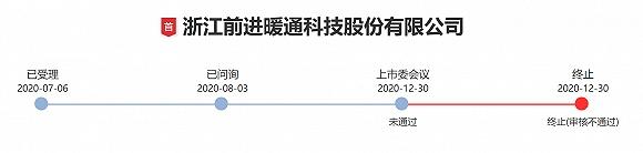 """2020年最后一周2公司IPO被否 创业板新受理公司""""爆棚"""""""