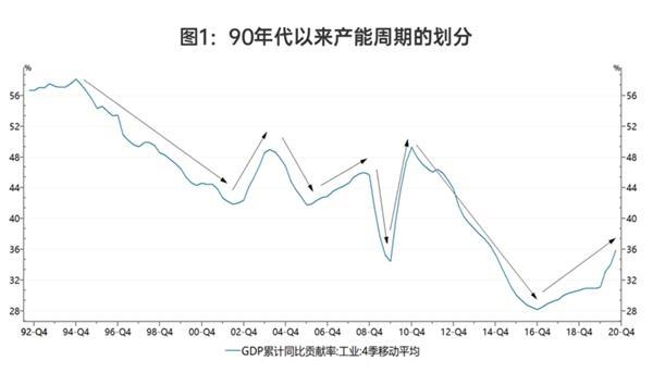 华泰证券王乐妍:跨越周期——2021年经济形势和资产价格年度展望