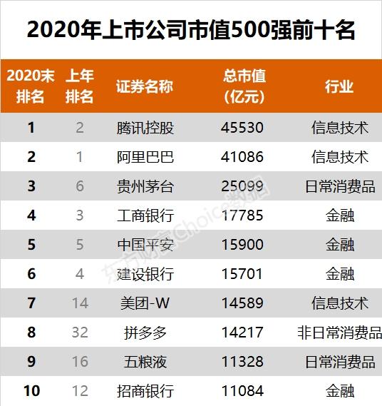 重!2020年中国500强上市公司发布(附完整名单)