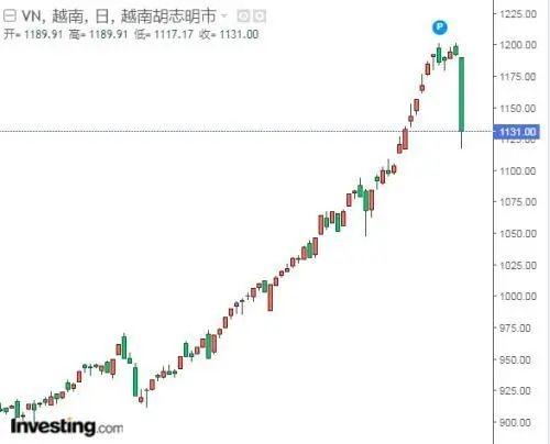 这个国家的股市崩盘了!20年来最严重的股灾,交易所崩盘!怎么回事?