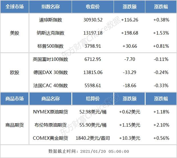 美股三大指数集体收涨 腾讯音乐涨近21%
