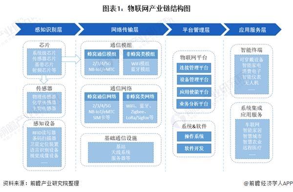 【干货】物联网产业链全景梳理及重点区域分析