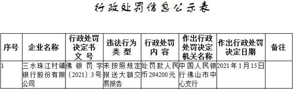 三水珠江村镇银行违法遭罚 大股东为广州农商银行