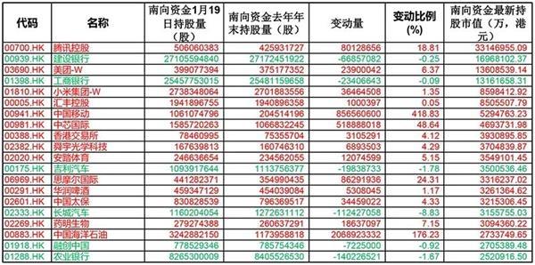 1800亿资金集中南下 买了哪些股票?