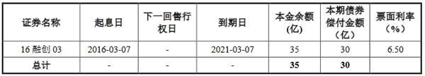 融创地产集团:成功发行15.8亿元公司债券 票面利率为6.80%