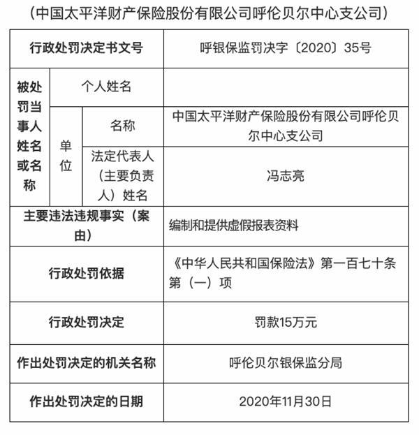 中国太平洋财产保险呼伦贝尔分公司因准备和提供虚假陈述被罚款15万元