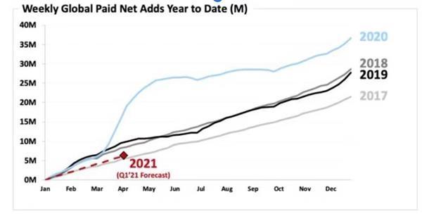 Netflix第四季度收入增长24%,超出预期,首次超过2亿用户