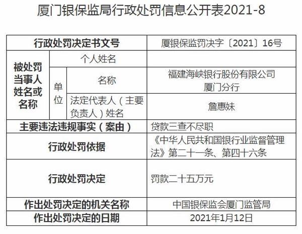 福建海峡银行厦门分行违法遭罚 贷款三查不尽职