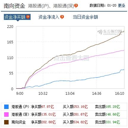 南向资金净买入202.88亿港元 香港恒生指数收盘上涨1.08%