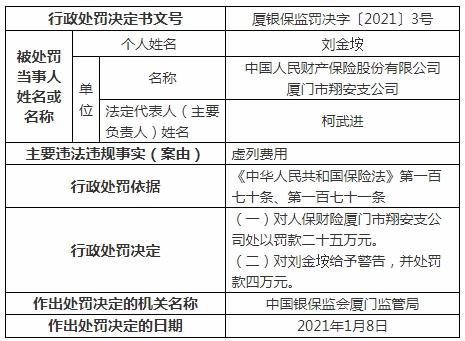 人保财险厦门市翔安支公司违法遭罚 虚列费用