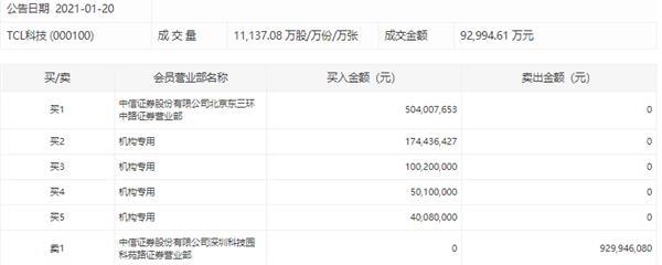 TCL科技在9.3亿元的大宗交易机构中购买了大量席位