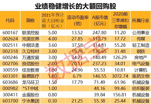 龙头企业纷纷抛出业绩稳步增长的大规模回购股票。这些(列表)