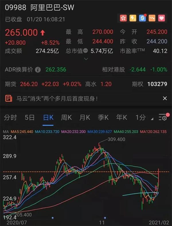 港股爆了 恒指直指3万点!昨天大涨的港股ETF却大幅下跌?原因竟是这样…