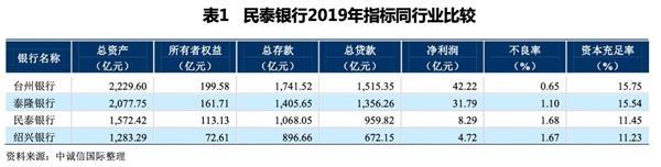 """违规处置不良半年内被罚200万 民泰银行拟增资扩股可否 """"破茧"""""""