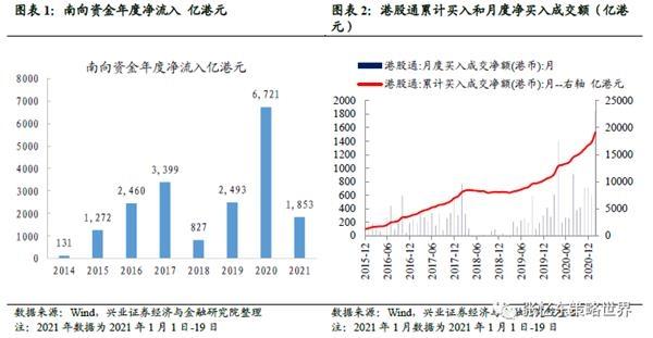 邢正·张益东:风起时,港股可以稳扎稳打,影响深远