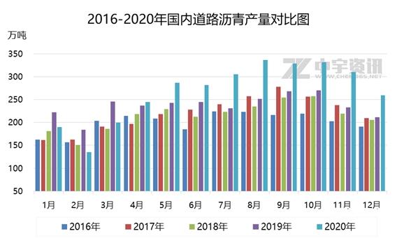 道路沥青:需求锐减以及利润不佳双重利空 12月产量继续下滑