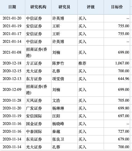 腾讯一度冲上700元  南下资金19天爆买近700亿