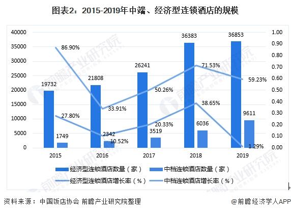 图表2:2015-2019年中端、经济型连锁旅馆的局限