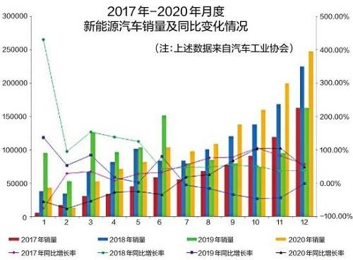 中国新能源汽车销量