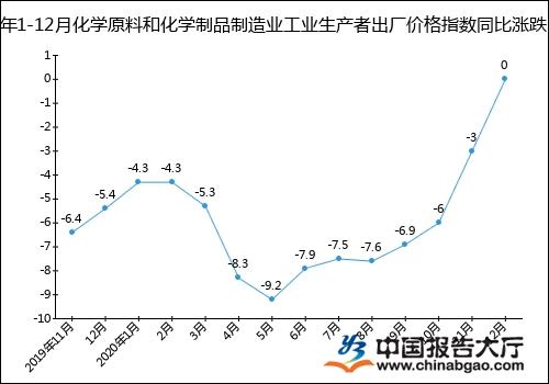 2020年1-12月化学原料和化学制品制造业工业生产者出厂价格指数统计分析