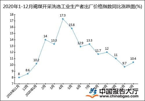 2020年1-12月褐煤开采洗选工业生产者出厂价格指数统计分析