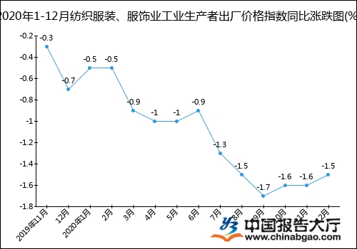 2020年1-12月纺织服装、服饰业工业生产者出厂价格指数统计分析