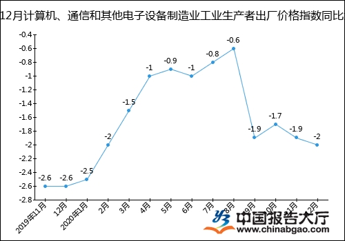 2020年1-12月计算机、通信和其他电子设备制造业工业生产者出厂价格指数统计分析