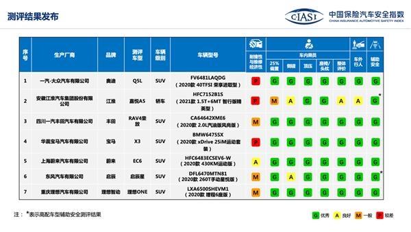 中国保险汽车安全指数发布七款车型测评结果   国内汽车安全质量快速拉近与国际水平距离